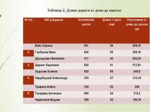 Таблица 2. Длина дороги от дома до школы № п/п ФИ учащихся Количество шагов