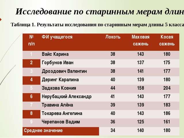 Исследование по старинным мерам длины Таблица 1. Результаты исследования по с...