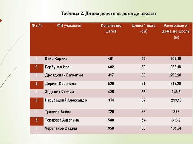 Таблица 2. Длина дороги от дома до школы № п/п ФИ учащихся Количество шагов...