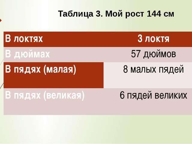 Таблица 3. Мой рост 144 см В локтях 3 локтя В дюймах 57 дюймов В пядях (малая...
