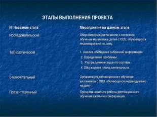 ЭТАПЫ ВЫПОЛНЕНИЯ ПРОЕКТА № Название этапа Мероприятия на данном этапе Исслед