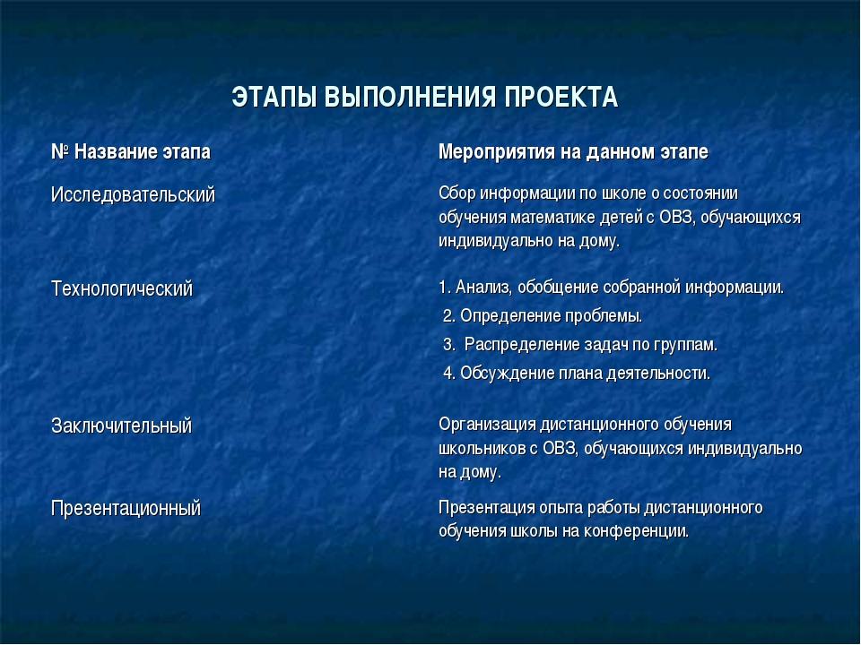 ЭТАПЫ ВЫПОЛНЕНИЯ ПРОЕКТА № Название этапа Мероприятия на данном этапе Исслед...