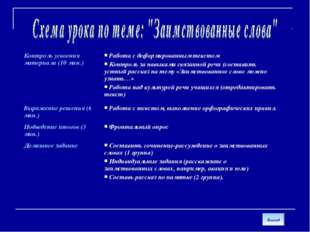 Выход Контроль усвоения материала (10 мин.) Работа с деформированным текстом