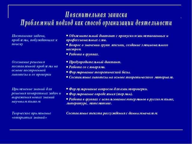 Постановка задачи, проблемы, побуждающих к поиску Объяснительный диктант с п...