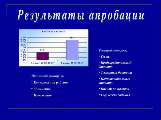 Текущий контроль Тесты Предупредительный диктант Словарный диктант Подготовит...