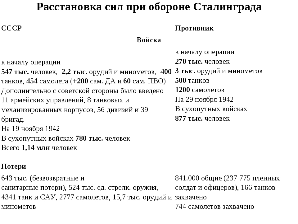 Расстановка сил при обороне Сталинграда СССР Противник Войска к началу опе...