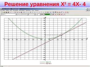 Решение уравнения Х2 = 4Х- 4