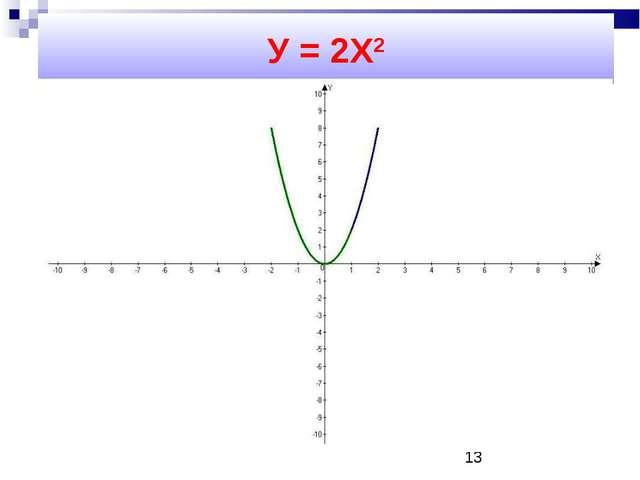 У = 2Х2