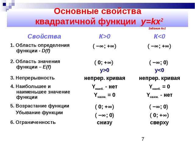 Основные свойства квадратичной функции y=kx2 Задание №2 СвойстваК>0К0( −...