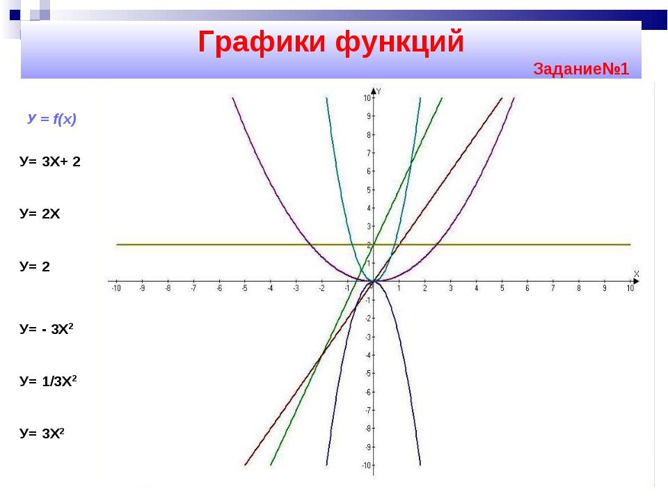 Графики функций Задание№1 У = f(х) У= 3Х+ 2 У= 2Х У= 2 У= - 3Х2 У= 1/3Х2 У= 3Х2