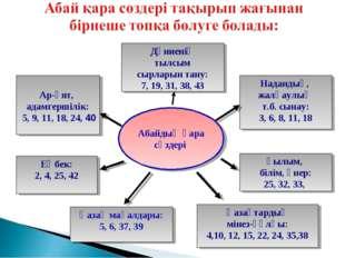 Ғылым, білім, өнер: 25, 32, 33, Ар-ұят, адамгершілік: 5, 9, 11, 18, 24, 40 На