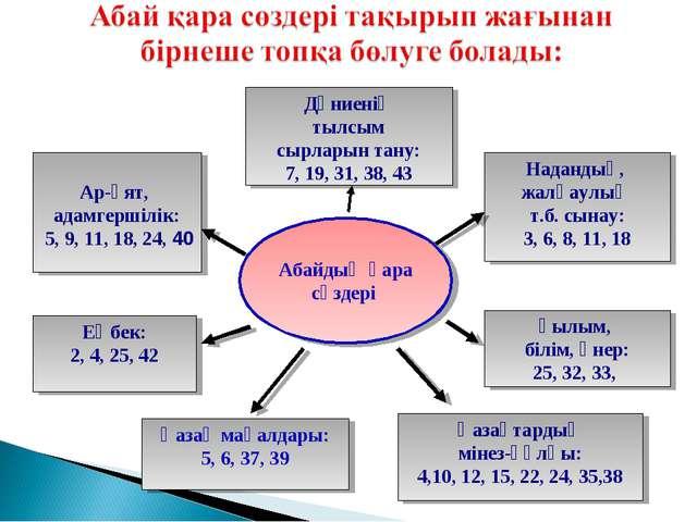 Ғылым, білім, өнер: 25, 32, 33, Ар-ұят, адамгершілік: 5, 9, 11, 18, 24, 40 На...