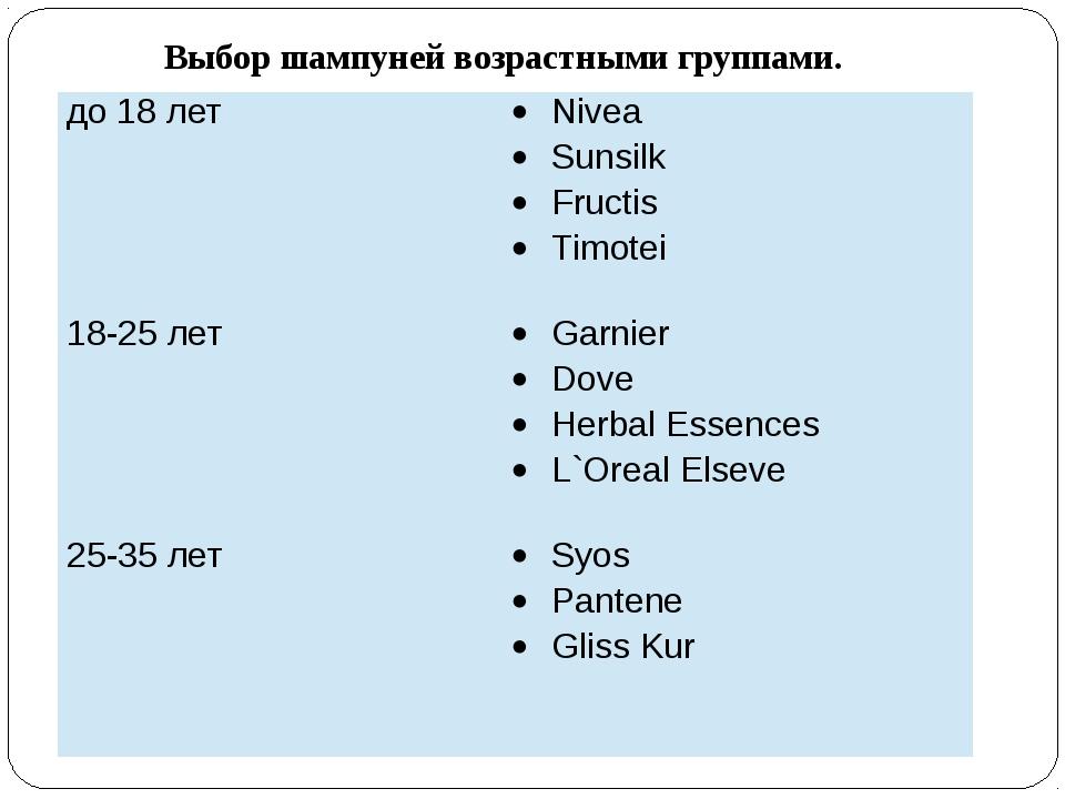 Выбор шампуней возрастными группами. до 18 лет Nivea Sunsilk Fructis Timotei...