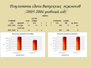 Результаты сдачи выпускных экзаменов /2005-2006 учебный год/ учебный годпре