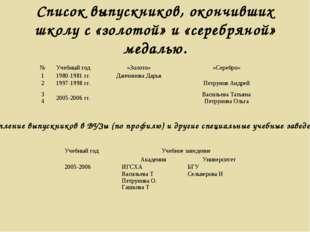 Список выпускников, окончивших школу с «золотой» и «серебряной» медалью. Пост