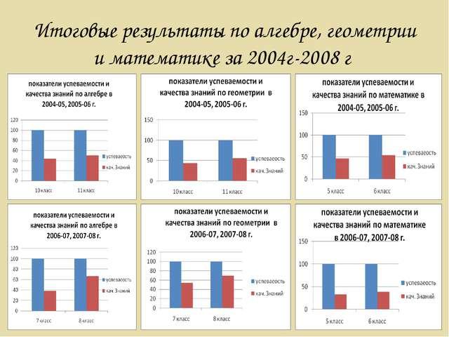 Итоговые результаты по алгебре, геометрии и математике за 2004г-2008 г