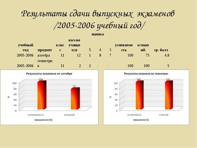 Результаты сдачи выпускных экзаменов /2005-2006 учебный год/ учебный годпре...