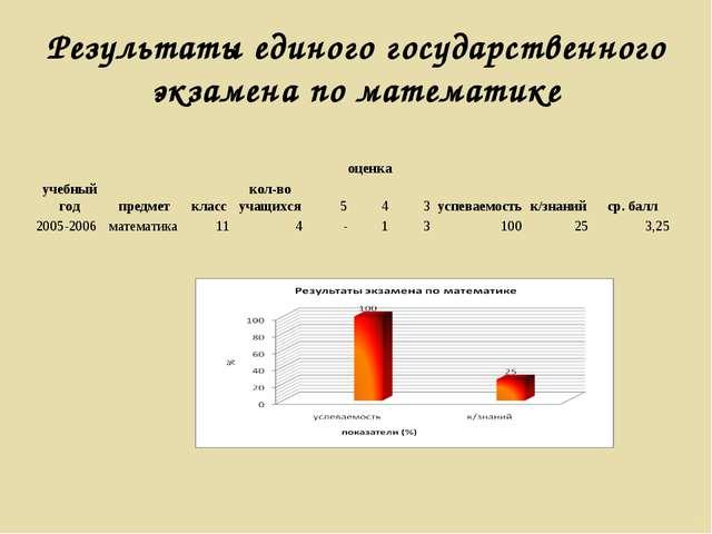 Результаты единого государственного экзамена по математике учебный годпредме...