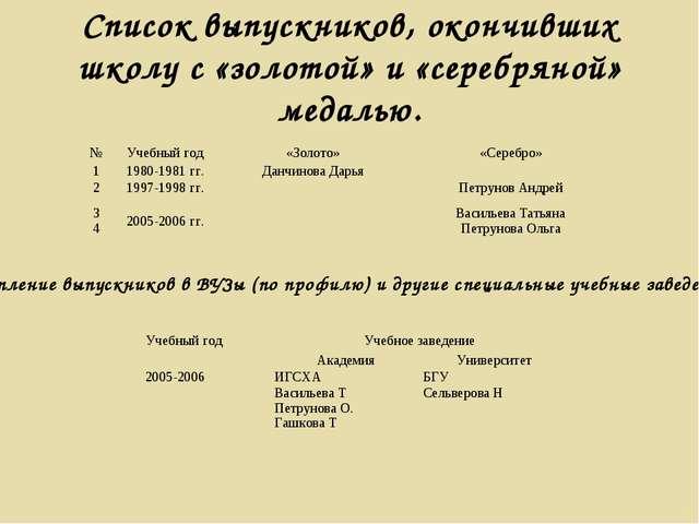 Список выпускников, окончивших школу с «золотой» и «серебряной» медалью. Пост...