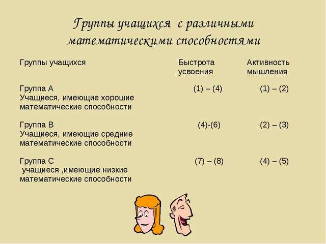 Группы учащихся с различными математическими способностями Группы учащихся Б...