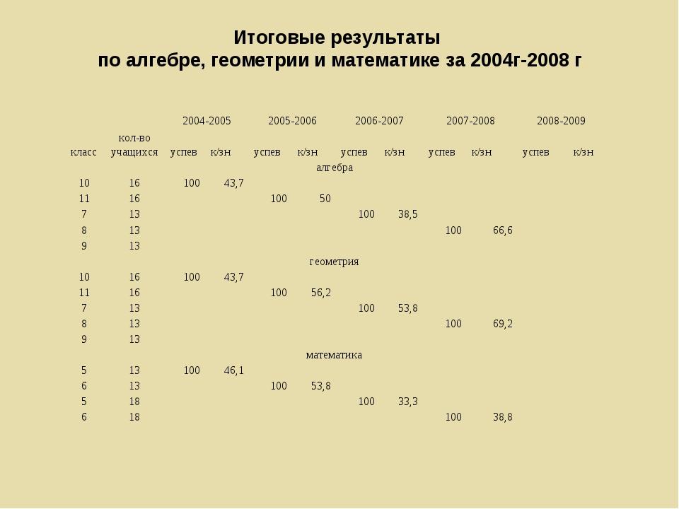 Итоговые результаты по алгебре, геометрии и математике за 2004г-2008 г класс...