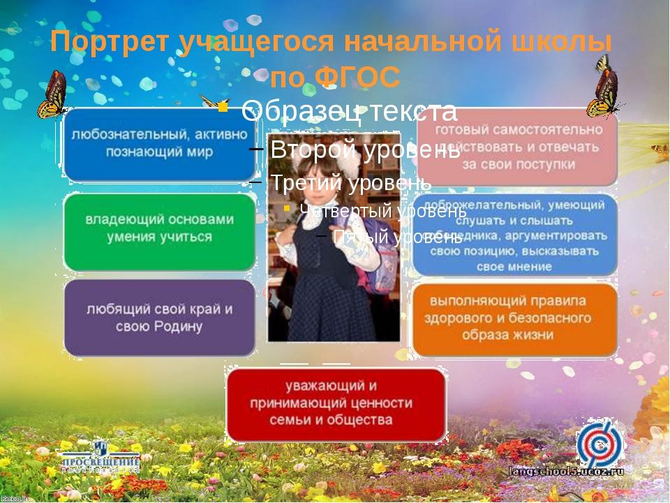 Портрет учащегося начальной школы по ФГОС