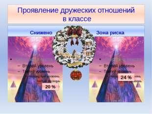 Проявление дружеских отношений в классе Снижено Зона риска 20 % 24 %