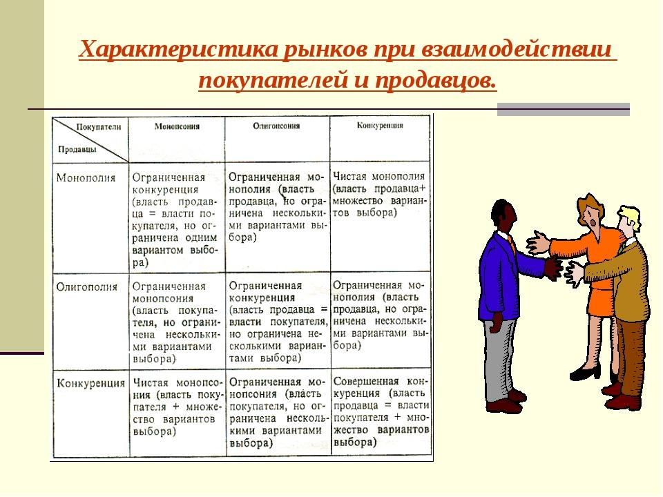 Характеристика рынков при взаимодействии покупателей и продавцов.