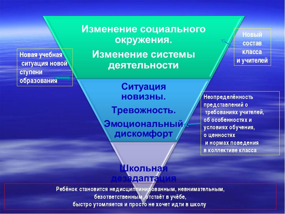 Новый состав класса и учителей Новая учебная ситуация новой ступени образован...