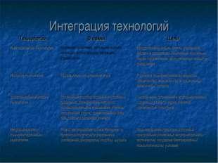 Интеграция технологий ТехнологииФормыЦели Имитационные технологииситуация-