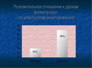 Положительное отношение к урокам физкультуры (по результатам анкетирования)