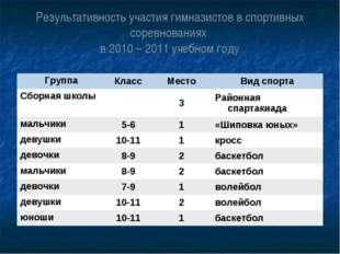 Результативность участия гимназистов в спортивных соревнованиях в 2010 – 2011