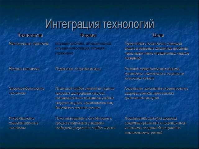 Интеграция технологий ТехнологииФормыЦели Имитационные технологииситуация-...