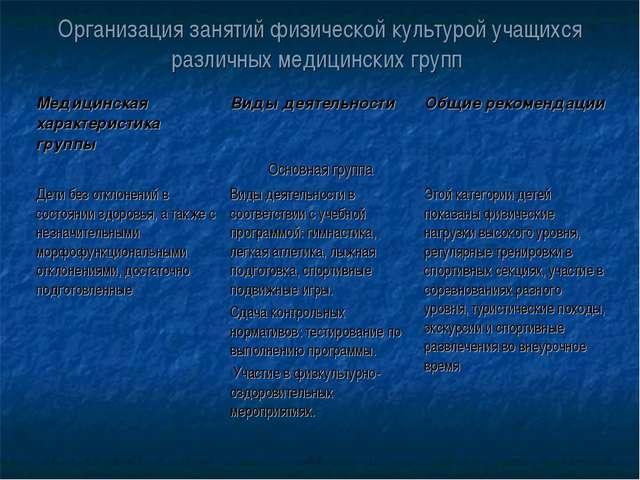 Организация занятий физической культурой учащихся различных медицинских групп...
