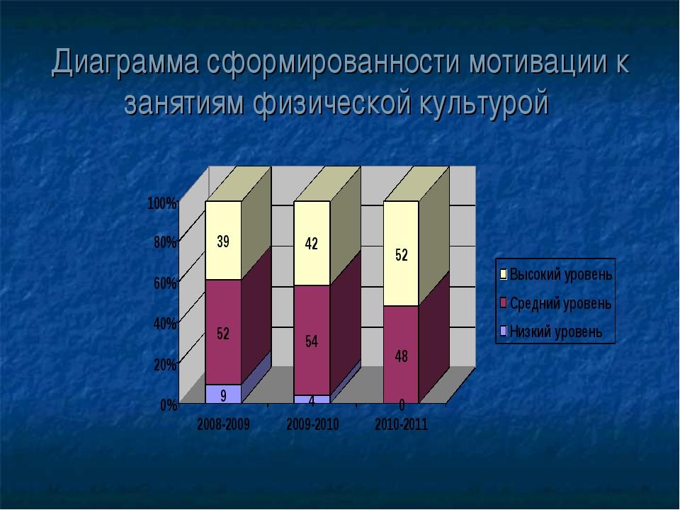 Диаграмма сформированности мотивации к занятиям физической культурой