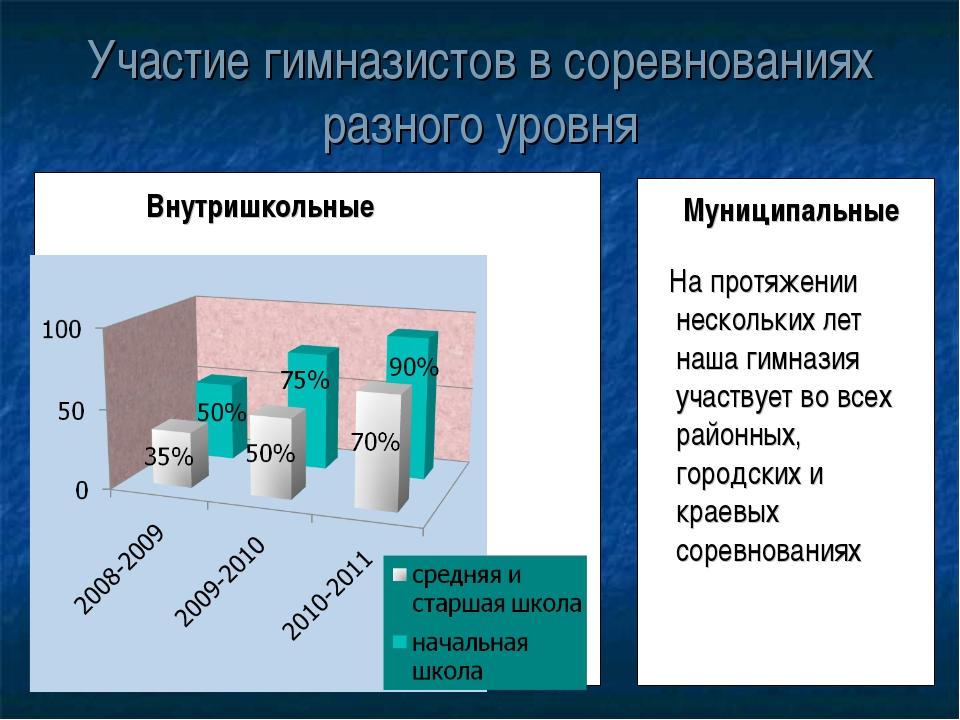 Участие гимназистов в соревнованиях разного уровня Внутришкольные Муниципальн...