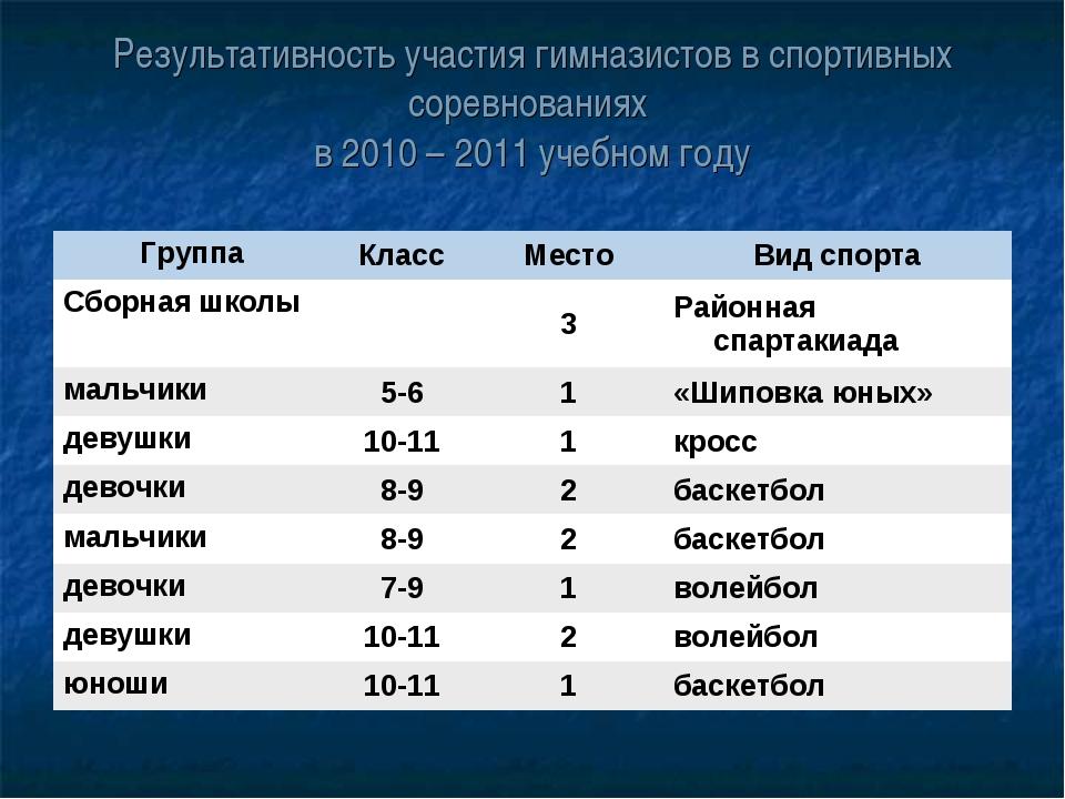 Результативность участия гимназистов в спортивных соревнованиях в 2010 – 2011...