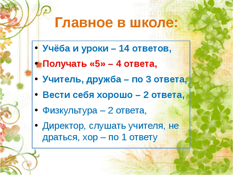 Главное в школе: Учёба и уроки – 14 ответов, Получать «5» – 4 ответа, Учитель...