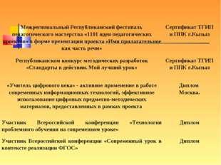 Межрегиональный Республиканский фестиваль педагогического мастерства «1101 ид