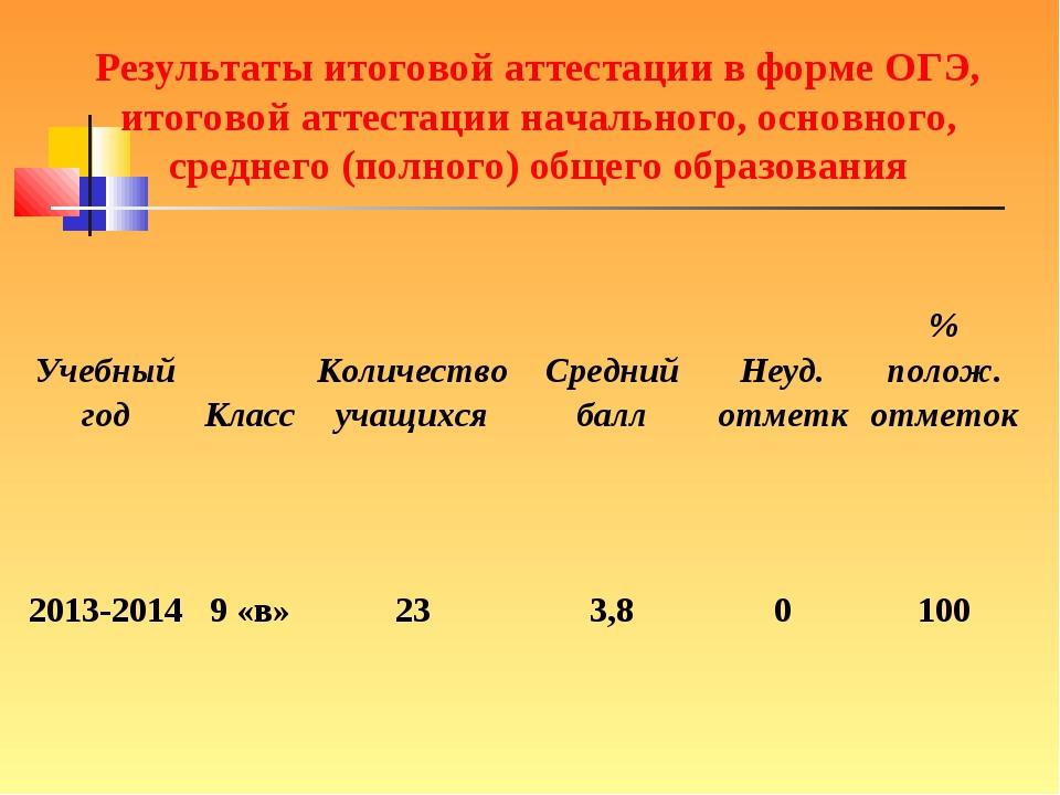 Результаты итоговой аттестации в форме ОГЭ, итоговой аттестации начального, о...