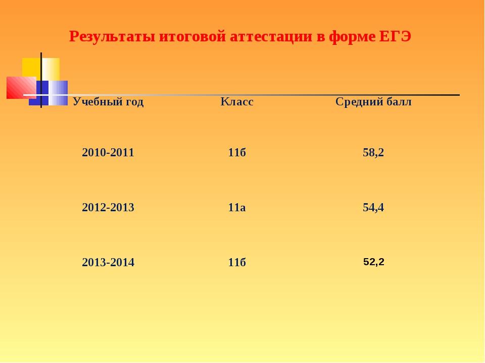 Результаты итоговой аттестации в форме ЕГЭ Учебный годКлассСредний балл 201...