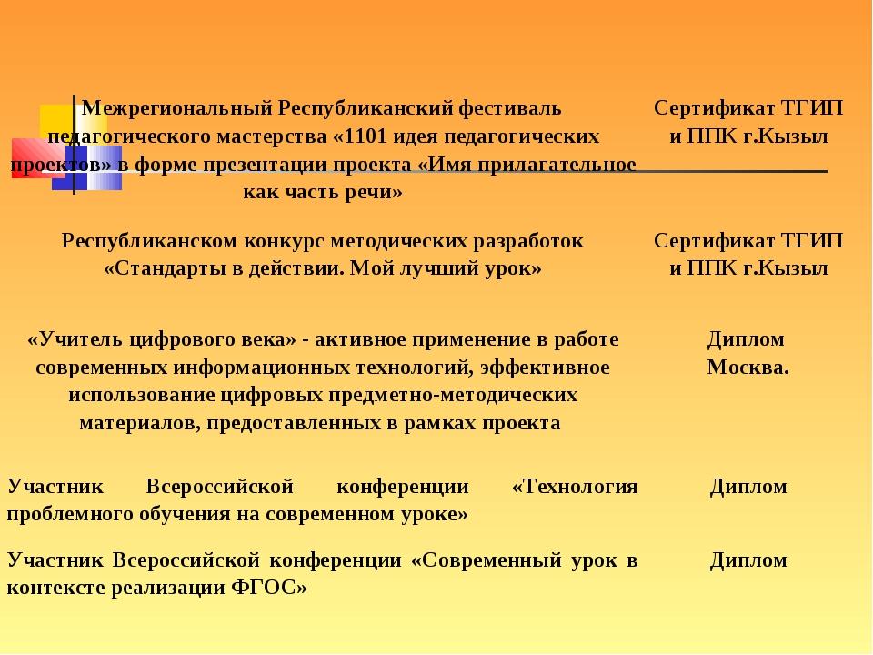 Межрегиональный Республиканский фестиваль педагогического мастерства «1101 ид...