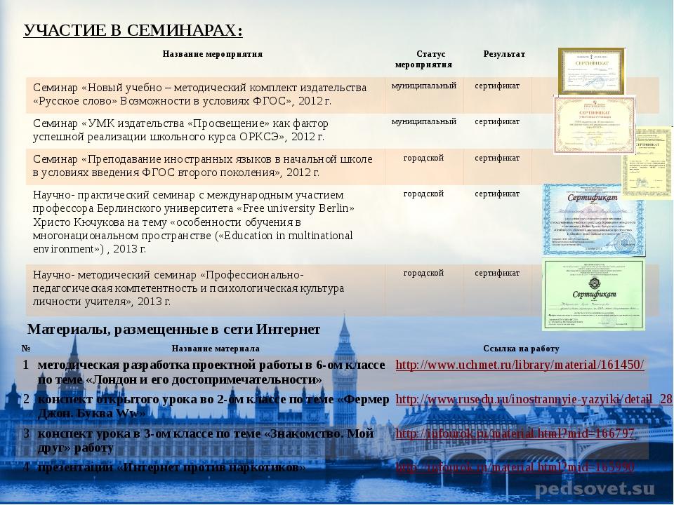 УЧАСТИЕ В СЕМИНАРАХ: Материалы, размещенные в сети Интернет Название мероприя...