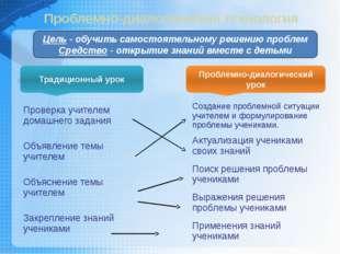 Традиционный урок Проблемно-диалогический урок Проблемно-диалогическая технол