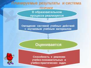 Овладение системой учебных действий с изучаемым учебным материалом Способнос