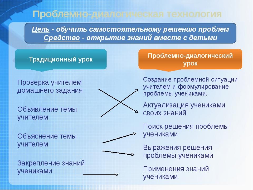 Традиционный урок Проблемно-диалогический урок Проблемно-диалогическая технол...