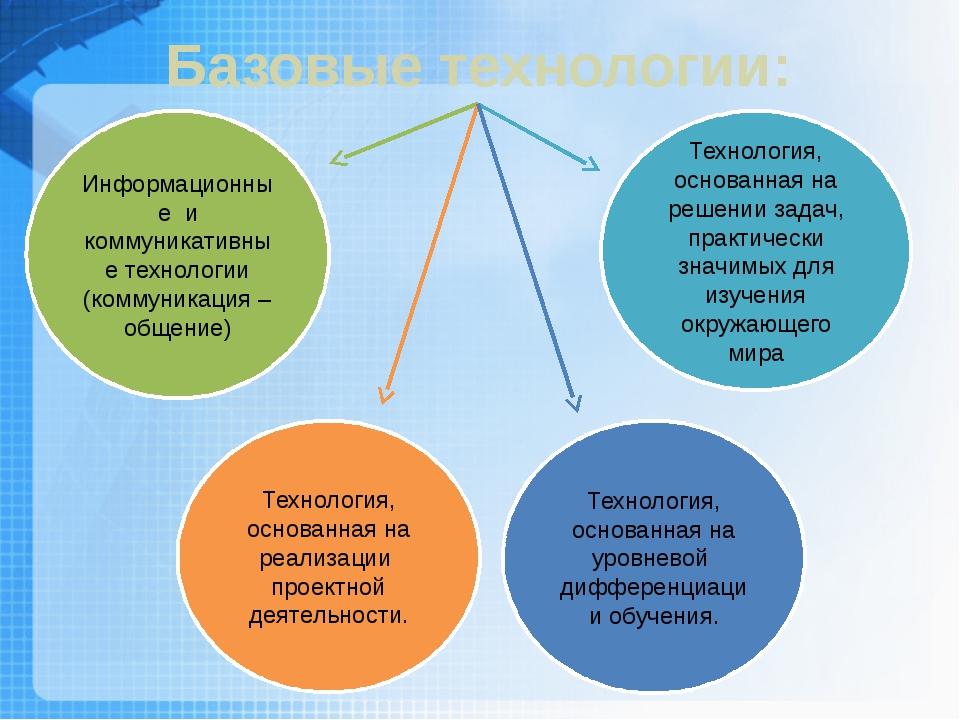 Информационные и коммуникативные технологии (коммуникация – общение) Технолог...