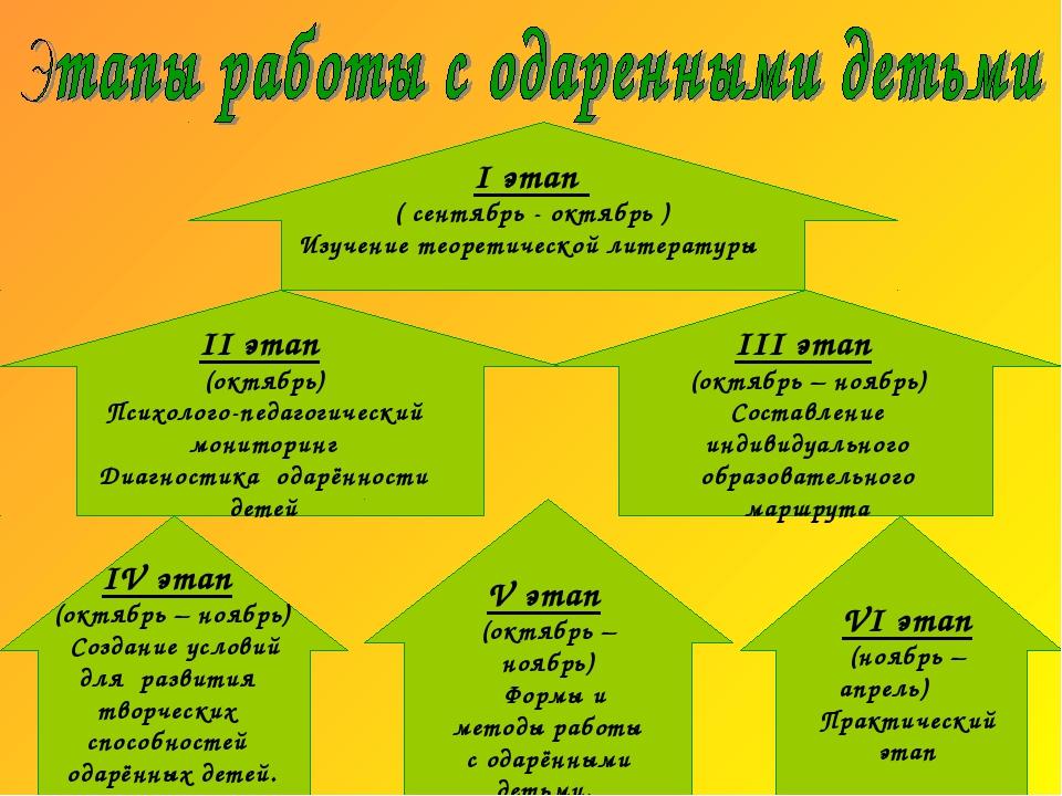 III этап (октябрь – ноябрь) Составление индивидуального образовательного мар...