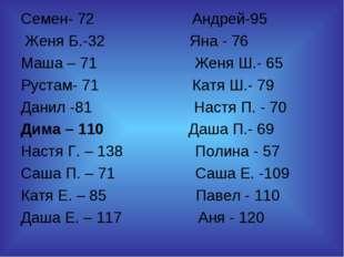 Семен- 72 Андрей-95 Женя Б.-32 Яна - 76 Маша – 71 Женя Ш.- 65 Рустам- 71 Катя