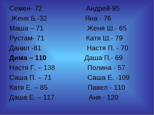 Семен- 72 Андрей-95 Женя Б.-32 Яна - 76 Маша – 71 Женя Ш.- 65 Рустам- 71 Катя...